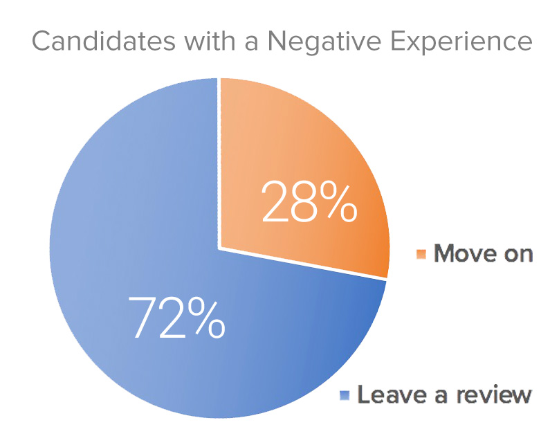 Candidate Experience Data
